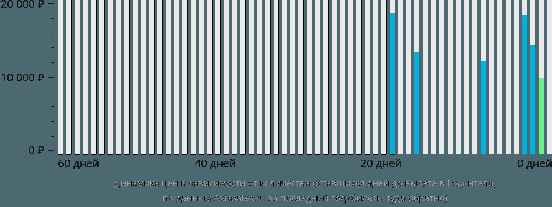 Динамика цен в зависимости от количества оставшихся дней до вылета в Горонтало