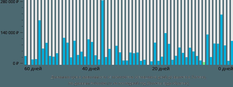 Динамика цен в зависимости от количества оставшихся дней до вылета в Хагатну