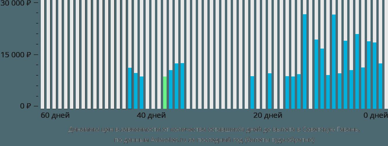 Динамика цен в зависимости от количества оставшихся дней до вылета Советская Гавань