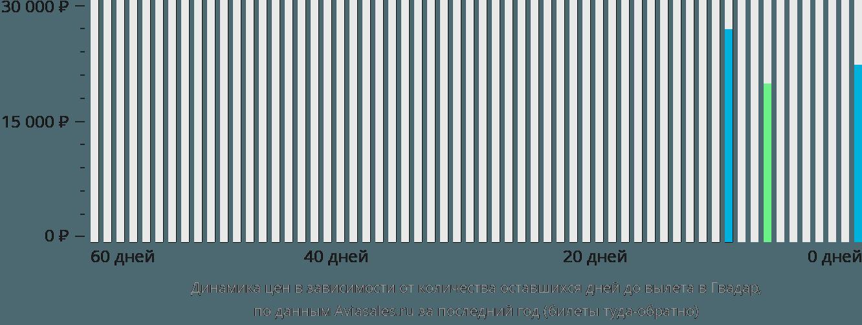 Динамика цен в зависимости от количества оставшихся дней до вылета в Гвадар