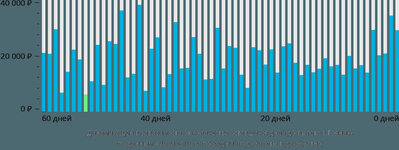 Динамика цен в зависимости от количества оставшихся дней до вылета в Гоянию