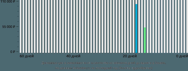 Динамика цен в зависимости от количества оставшихся дней до вылета в Хасвик