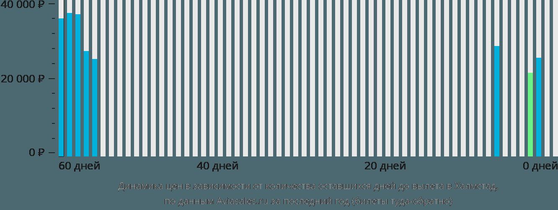 Динамика цен в зависимости от количества оставшихся дней до вылета Халмстад