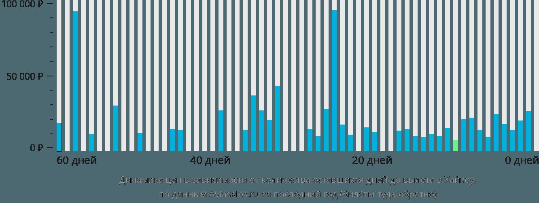 Динамика цен в зависимости от количества оставшихся дней до вылета в Хайкоу