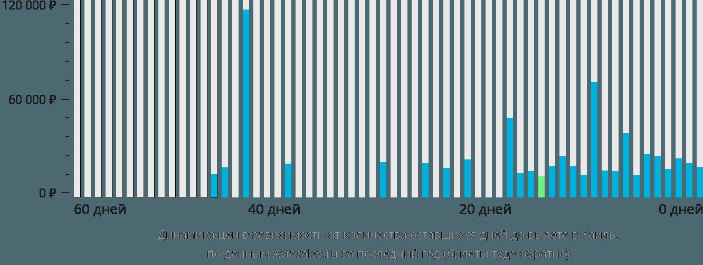 Динамика цен в зависимости от количества оставшихся дней до вылета Хаиль