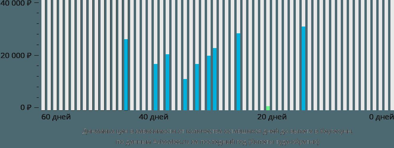 Динамика цен в зависимости от количества оставшихся дней до вылета в Хеугесунн