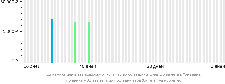 Динамика цен в зависимости от количества оставшихся дней до вылета в Ханьдань