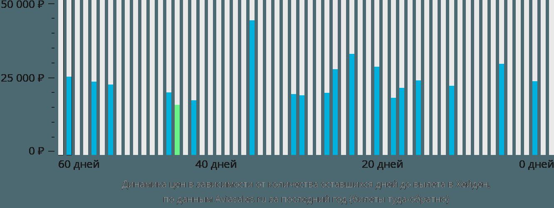 Динамика цен в зависимости от количества оставшихся дней до вылета в Хейден