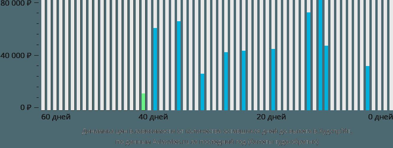 Динамика цен в зависимости от количества оставшихся дней до вылета в Хоэдспруит