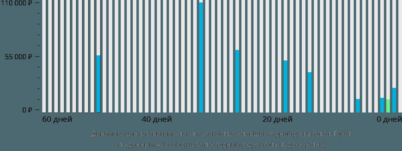 Динамика цен в зависимости от количества оставшихся дней до вылета в Герат