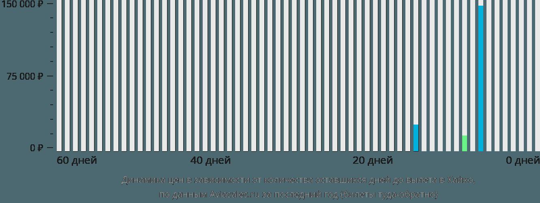 Динамика цен в зависимости от количества оставшихся дней до вылета в Хехо