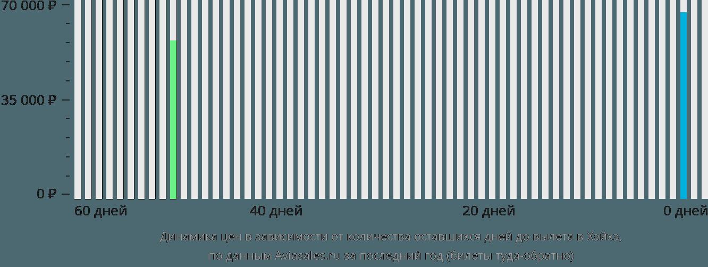 Динамика цен в зависимости от количества оставшихся дней до вылета в Хэйхэ