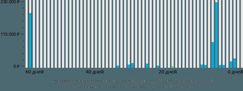 Динамика цен в зависимости от количества оставшихся дней до вылета в Хух-Хото