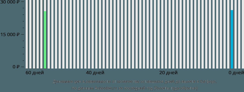 Динамика цен в зависимости от количества оставшихся дней до вылета в Хагфорс