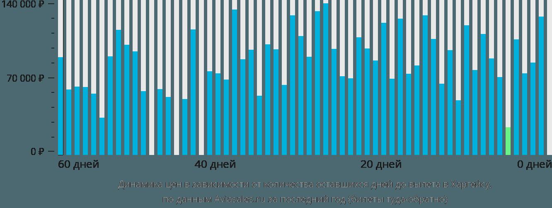 Динамика цен в зависимости от количества оставшихся дней до вылета в Харгейсу