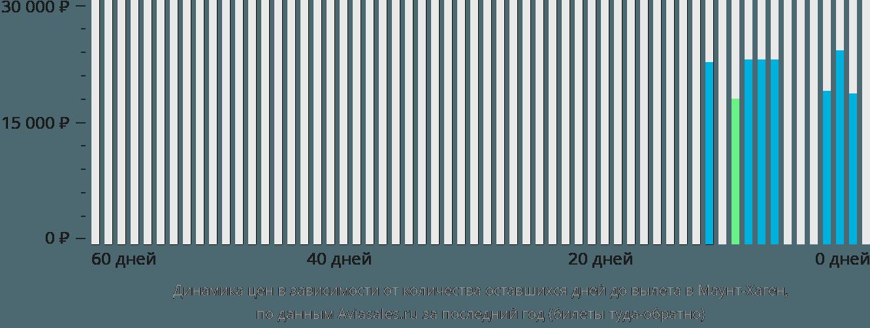Динамика цен в зависимости от количества оставшихся дней до вылета в Маунт-Хаген