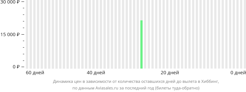 Динамика цен в зависимости от количества оставшихся дней до вылета в Хиббинг