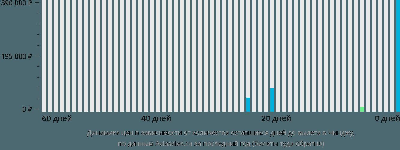 Динамика цен в зависимости от количества оставшихся дней до вылета в Чинджу