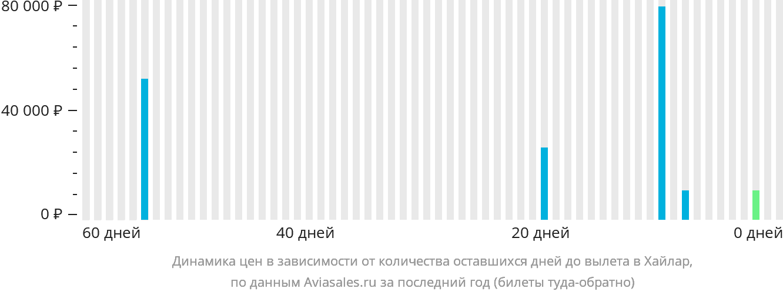Динамика цен в зависимости от количества оставшихся дней до вылета Хайлар