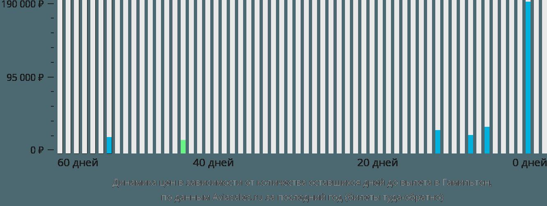 Динамика цен в зависимости от количества оставшихся дней до вылета в Гамильтон