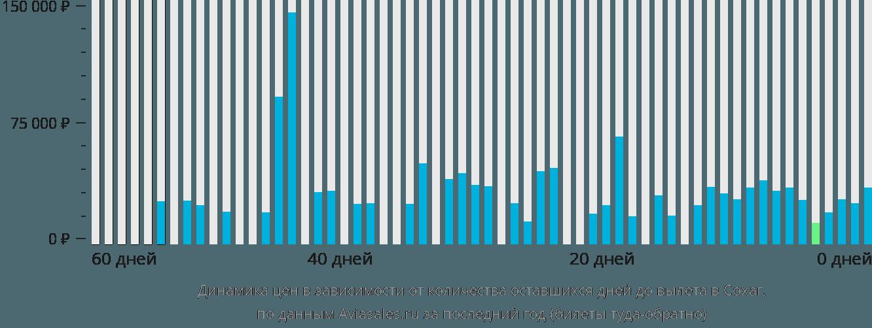Динамика цен в зависимости от количества оставшихся дней до вылета в Сохаг