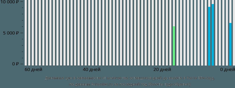Динамика цен в зависимости от количества оставшихся дней до вылета в Хасси-Мессауд