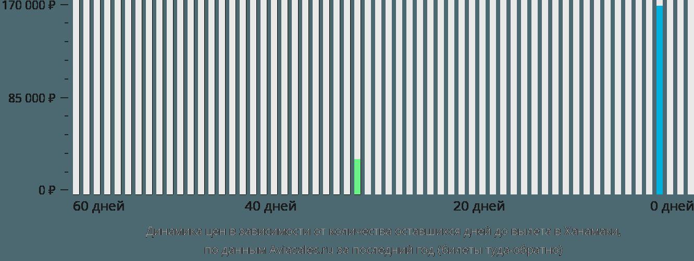 Динамика цен в зависимости от количества оставшихся дней до вылета в Ханамаки