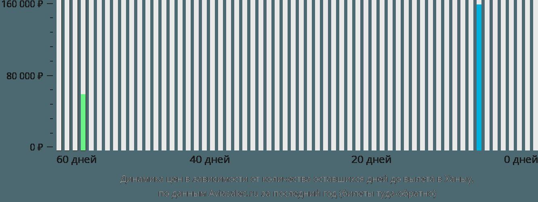 Динамика цен в зависимости от количества оставшихся дней до вылета в Ханыу
