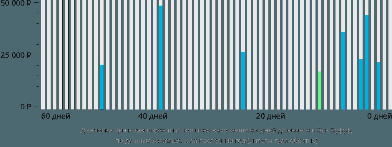 Динамика цен в зависимости от количества оставшихся дней до вылета в Эль-Хуфуф