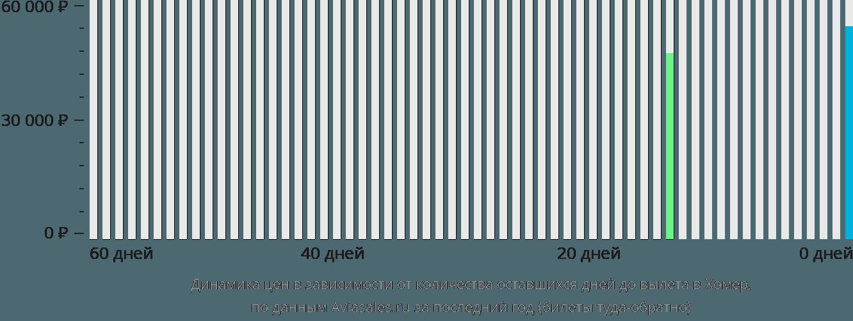 Динамика цен в зависимости от количества оставшихся дней до вылета в Хомер