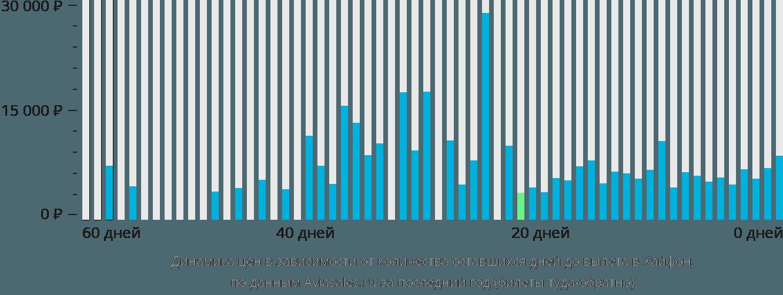 Динамика цен в зависимости от количества оставшихся дней до вылета в Хайфон