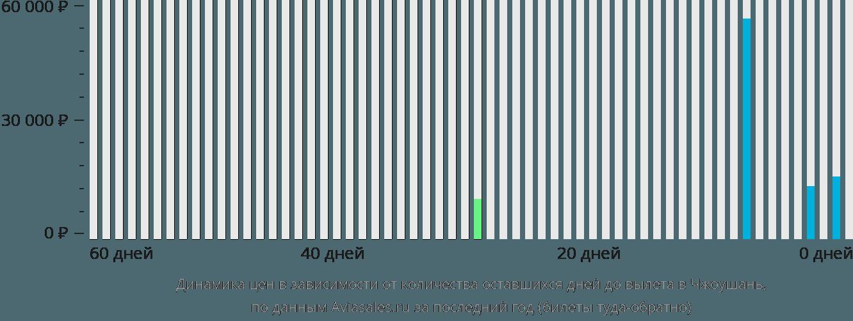 Динамика цен в зависимости от количества оставшихся дней до вылета в Чжоушань