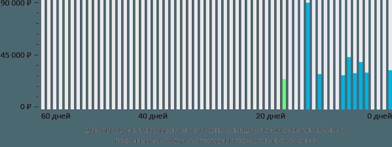 Динамика цен в зависимости от количества оставшихся дней до вылета в Хатангу