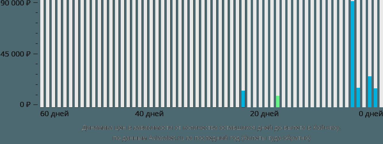Динамика цен в зависимости от количества оставшихся дней до вылета в Хойчжоу