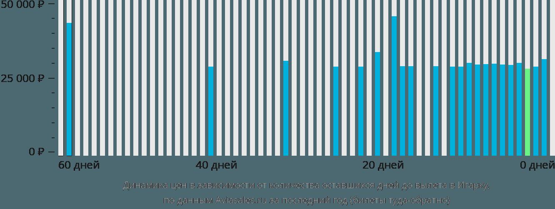 Динамика цен в зависимости от количества оставшихся дней до вылета в Игарку