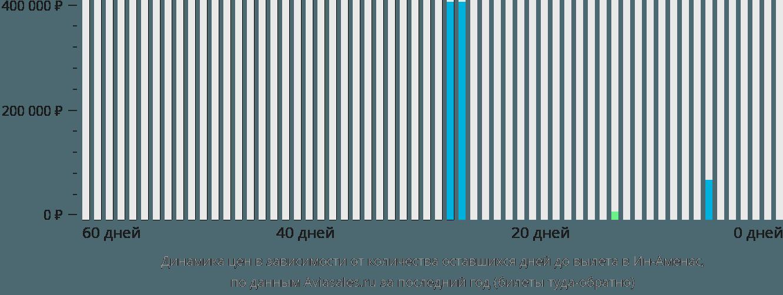 Динамика цен в зависимости от количества оставшихся дней до вылета в Ин-Аменас