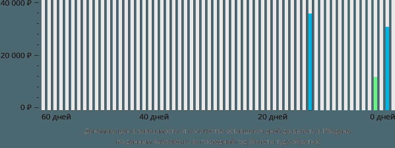 Динамика цен в зависимости от количества оставшихся дней до вылета в Ибадана