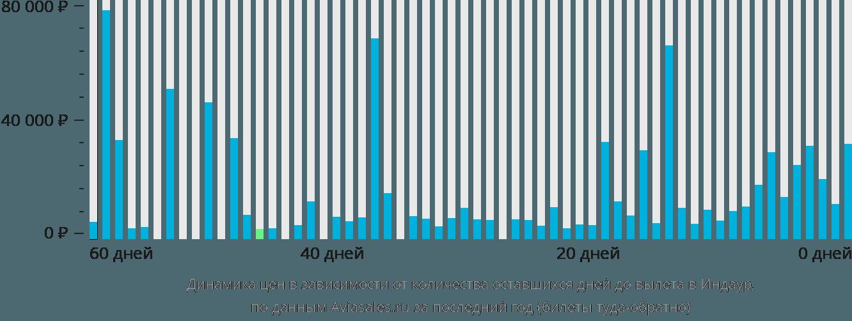 Динамика цен в зависимости от количества оставшихся дней до вылета Индор
