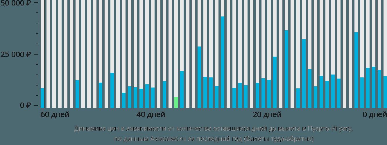 Динамика цен в зависимости от количества оставшихся дней до вылета в Пуэрто-Игуасу