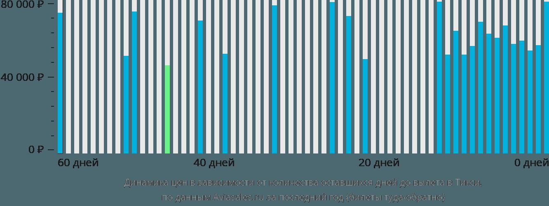 Динамика цен в зависимости от количества оставшихся дней до вылета на Тикси