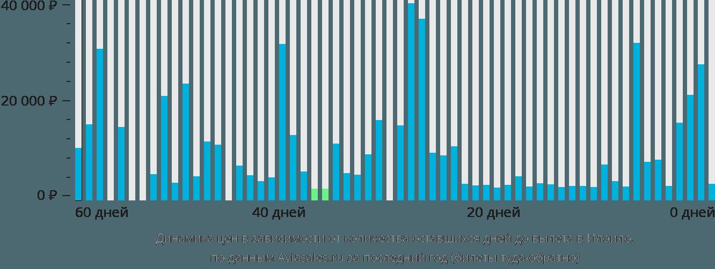 Динамика цен в зависимости от количества оставшихся дней до вылета в Илоило