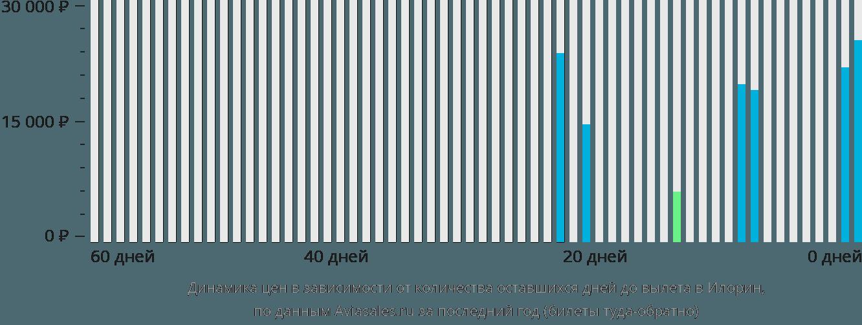 Динамика цен в зависимости от количества оставшихся дней до вылета в Илорин