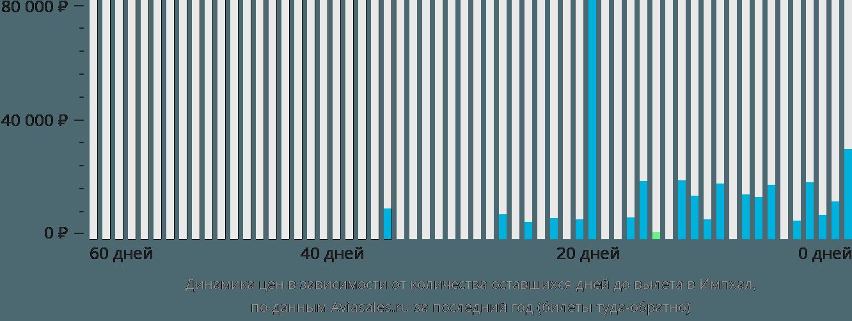Динамика цен в зависимости от количества оставшихся дней до вылета в Импхал