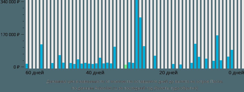Динамика цен в зависимости от количества оставшихся дней до вылета на Остров Пасхи
