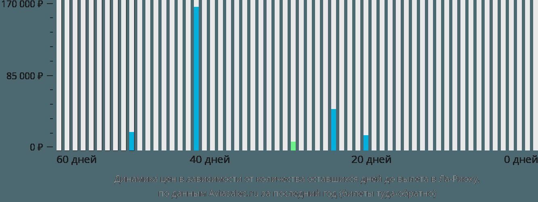 Динамика цен в зависимости от количества оставшихся дней до вылета в Ла-Риоху