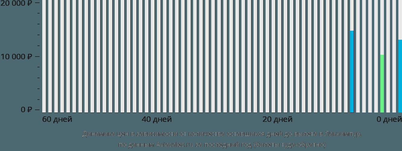 Динамика цен в зависимости от количества оставшихся дней до вылета в Лакхимпур