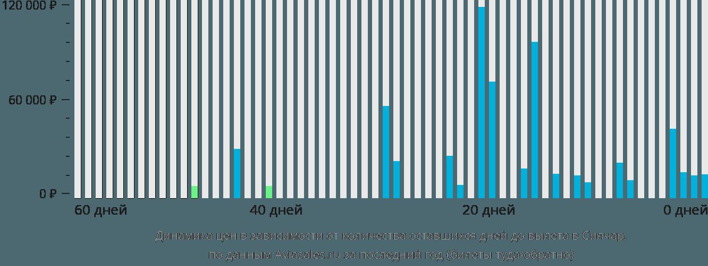 Динамика цен в зависимости от количества оставшихся дней до вылета в Силчар