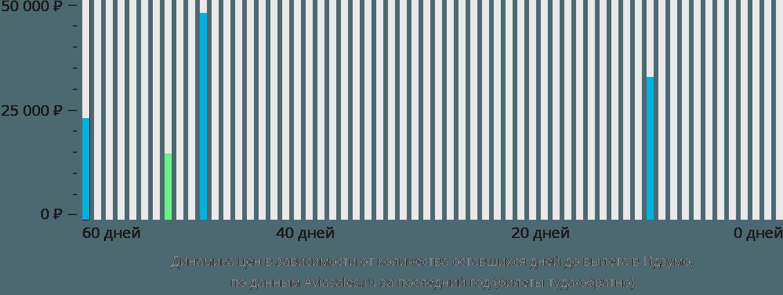 Динамика цен в зависимости от количества оставшихся дней до вылета в Идзумо