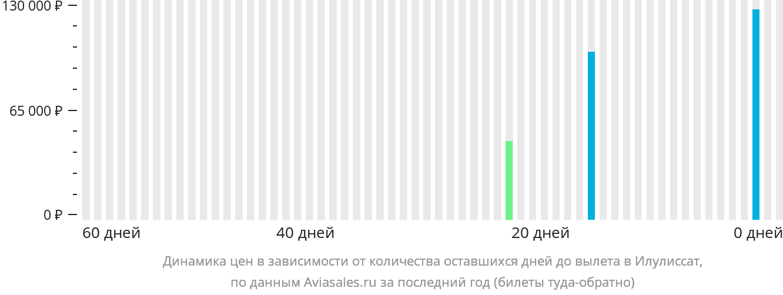 Динамика цен в зависимости от количества оставшихся дней до вылета Илулиссат