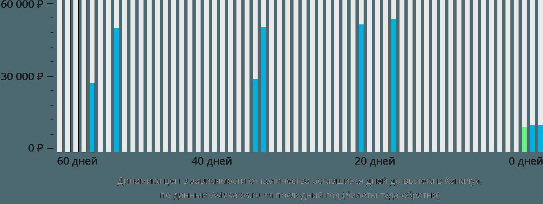 Динамика цен в зависимости от количества оставшихся дней до вылета Лахайна